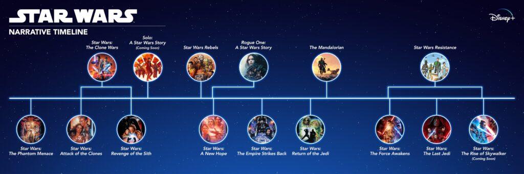 star wars timeline 1 1024x341 - Как смотреть фильмы Star Wars по порядку